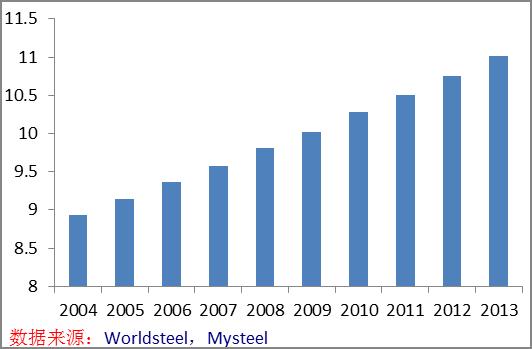 图8:非洲人口数量增长情况(单位:亿)-我的钢铁研究中心