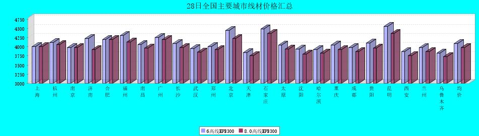 28日全国主要城市线材价格汇总