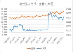 美元兑换汇率走势