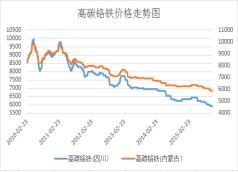 铬铁价格走势图