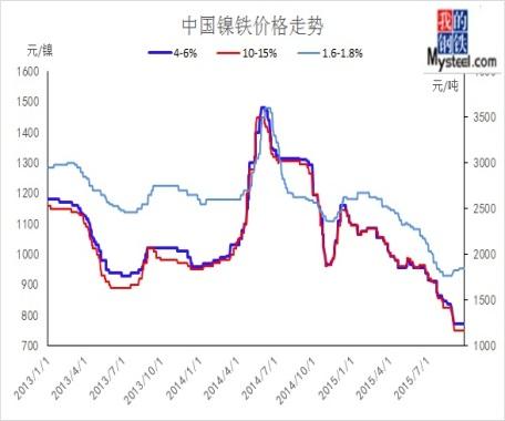 镍铁价格走势图