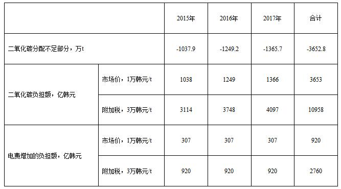 韩国工作计划表模板