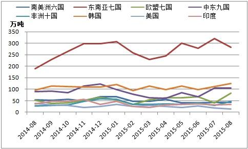 2015年8月份我国钢材出口分析及后期预判-分析预测图片