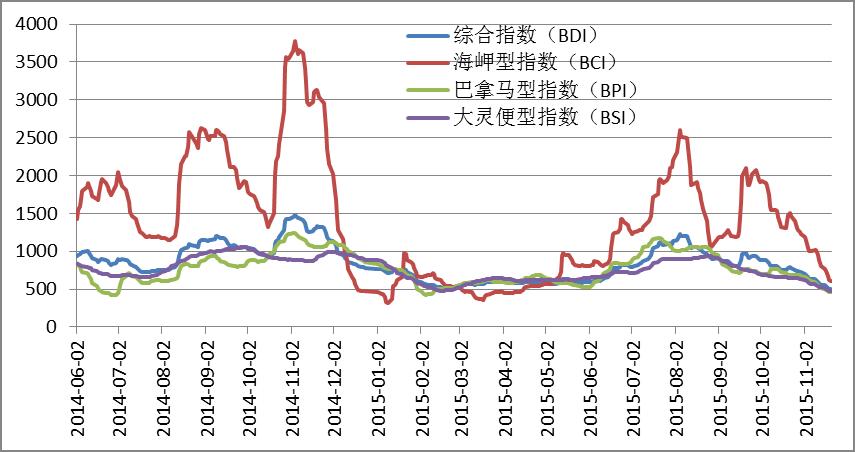 波罗的海干指数_2012年1月波罗的海干散货指数BDI走势分析