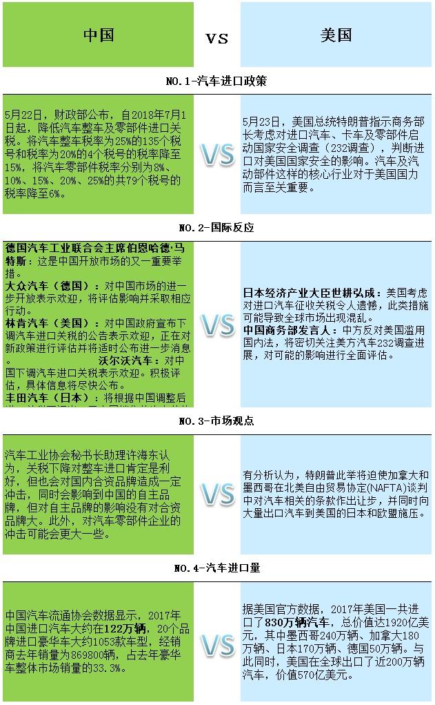 中国降关税VS美国232调查