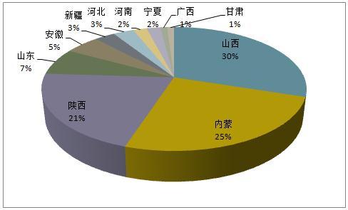 煤企擦亮眼了 2018中国煤炭企业