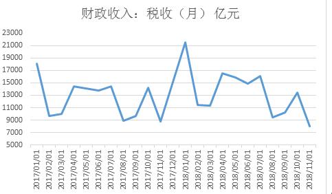 2019年的宏观经济数据_2019年4月宏观经济数据