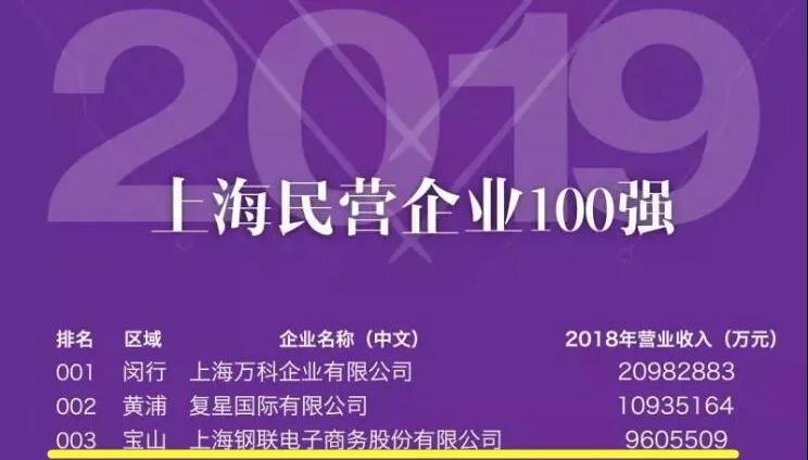 上海钢联荣登2019上海民营企业百强榜第三名!