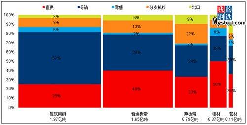 波特/图1 2012年重点钢企主要钢材产品营销模式