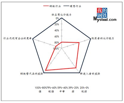 波特/图3 国内钢铁行业竞争态势分析