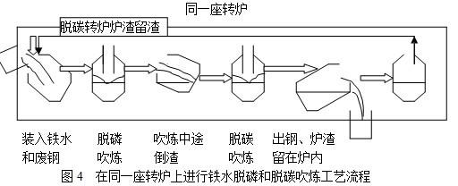 采用这种工艺,通常铁水和脱碳渣物流方向相反,高废钢比、低碱度(CaO/SiO<=2)、高T.Fe(>=80%)、低温(~摄氏1350度)操作,可达到高效脱磷、炉渣热循环,减少炼钢渣量和石灰用量。 MURC法中间扒渣是其最突出的特点。如果扒渣不稳定,含磷渣排出少,将影响脱磷效果和脱碳炉的正常运行。因此,MURC法的关键是中间扒渣磷渣的操作稳定性。在脱磷吹炼末期,会出现一定量的泡沫渣,可有效地利用渣的泡沫化进行扒渣操作。控制渣的泡沫化是中间扒渣的关键,应注意控制脱磷吹炼渣的成分和碱度。 3结束语