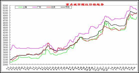 2007-2008年国内主要城市建筑钢材价格走势图图片