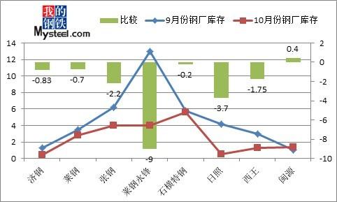 近期山东省内建筑钢材市场价格走势浅谈图片