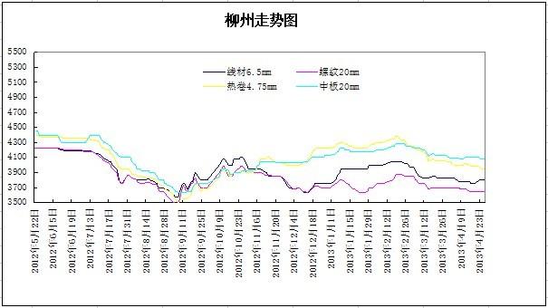 22-4.26 - 中国钢材价格网图片