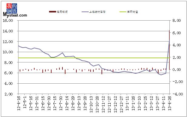 建筑钢材价格走势分析  2013年3月26日对上海地区建筑钢材主要仓库图片