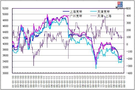 7月16日上半年带钢市场走势分析 - 中国钢材价格网图片