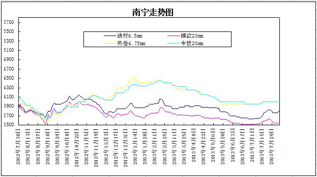 广西钢材价格一周评述8.5-8.图片