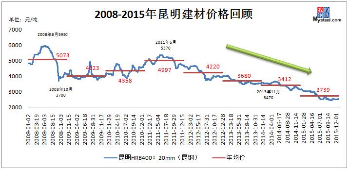 我的钢铁 钢材频道 > 正文   从2008-2015年昆明地区螺纹钢价格走势图图片