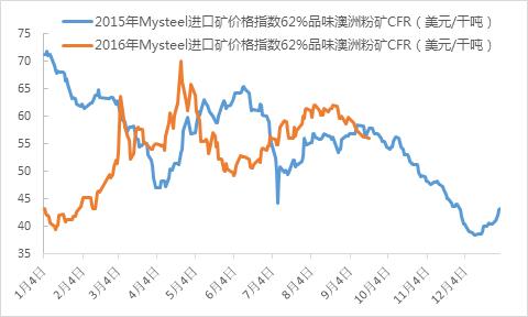 我们对比下2015-2016年铁矿石价格走势图图片