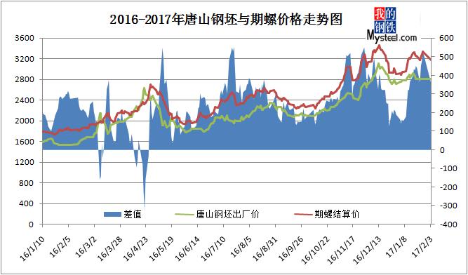 图-72016-2017年钢坯与期螺价格走势图图片