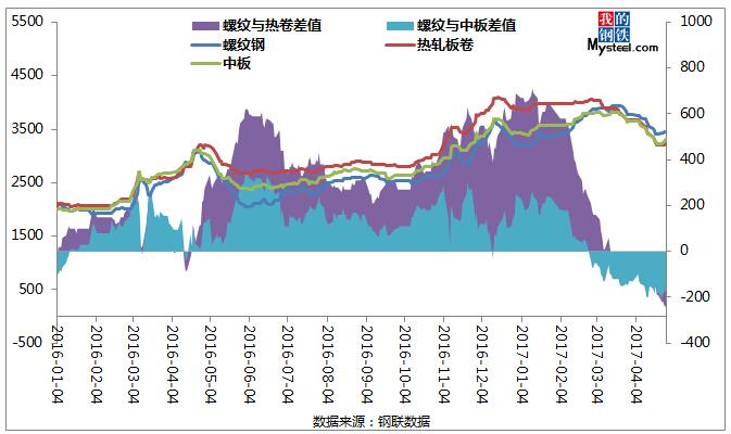 我的钢铁 钢材频道 > 正文   从图1合肥各品种价格走势图可以看出图片