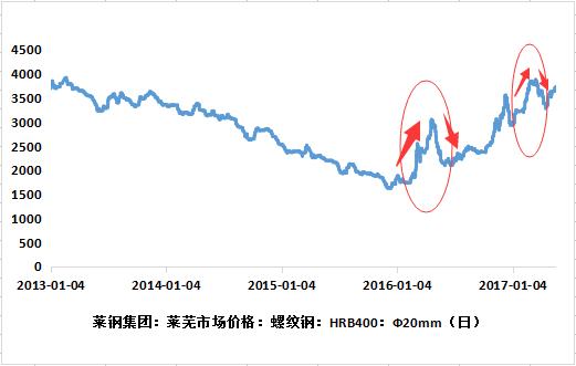 """价格大起大落成""""常态"""" 六月山东钢材价格走势预测图片"""
