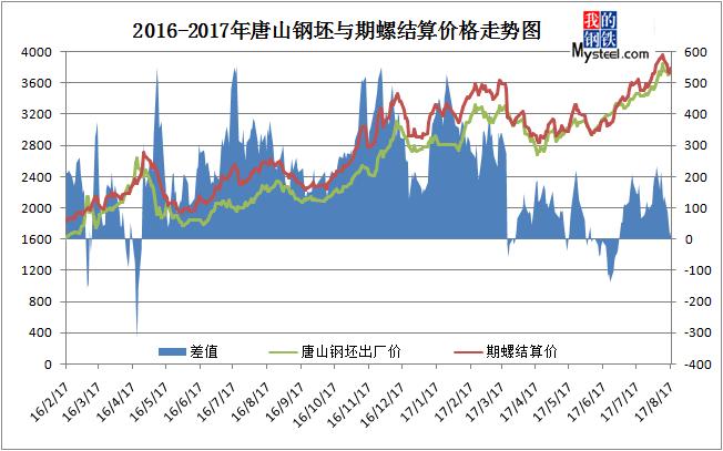 图-72016-2017年钢坯与期螺主力结算价格走势图图片