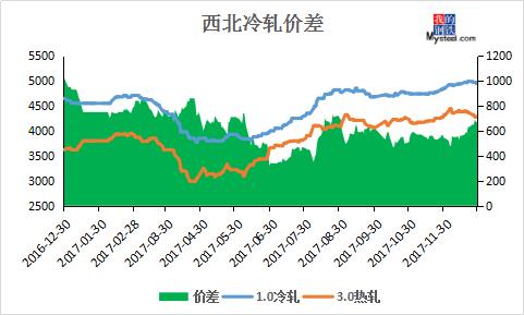 板材价格走势分析  2017年西北板材市场价格可谓一浪更比一浪高,钢价图片