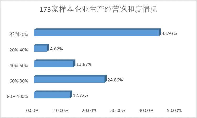 Mysteel调研 2020年春节后湖北地区企业复工复产调研报告