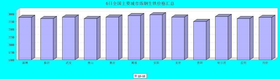 6日全国主要城市炼钢生铁价格汇总