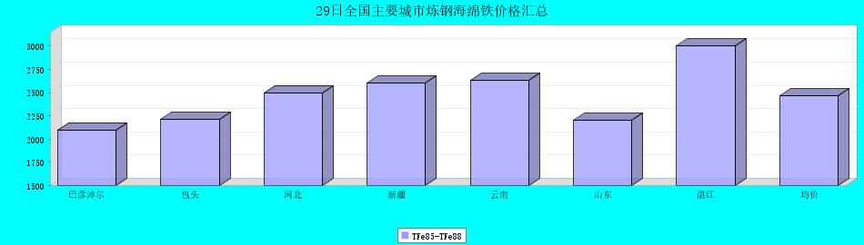 29日全国主要城市炼钢海绵铁价格汇总