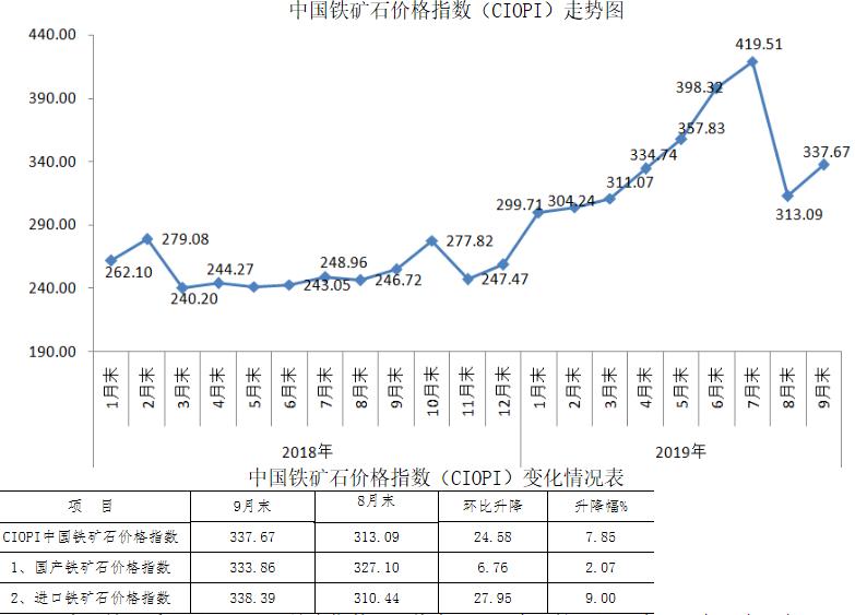 9月中国铁矿石价格指数(CIOPI)窄幅波动后期仍有下行空间