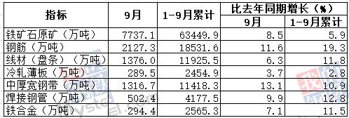 9月我国钢筋产量为2127.3万吨