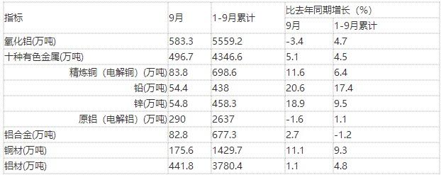 9月有色金属产量出炉:铜材增11.1% 氧化铝降3.4%