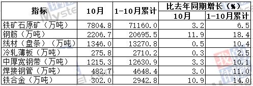 10月我国钢筋产量为2206.7万吨