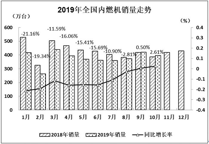 10月内燃机销量396.82万台