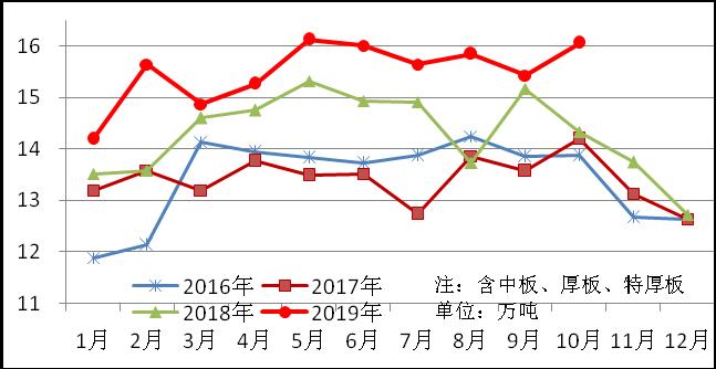10月份重点统计企业板带材产销情况分析