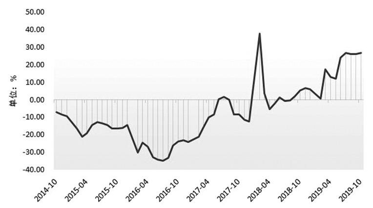 2020年动力煤价格重心将下移