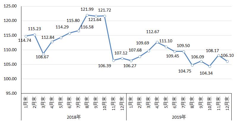 12月份国内市场钢材价格由升转降
