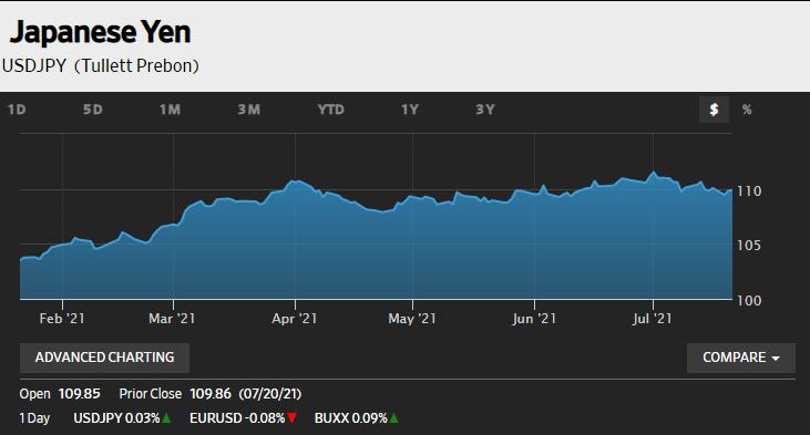 美元兑日元反弹逼近110关口,市场风险情绪回暖