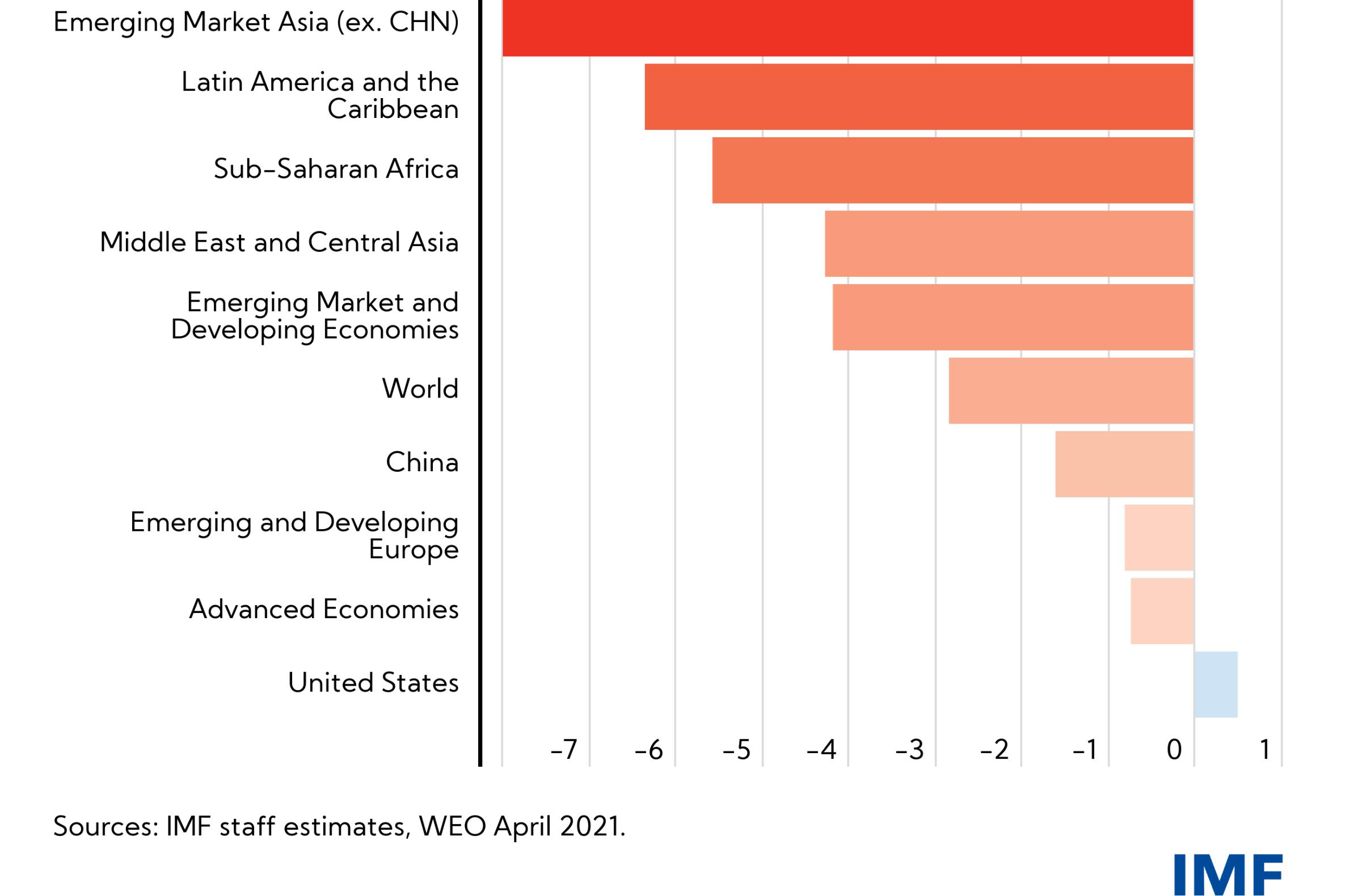 IMF:新冠危机造成约15万亿美元全球产出缺口