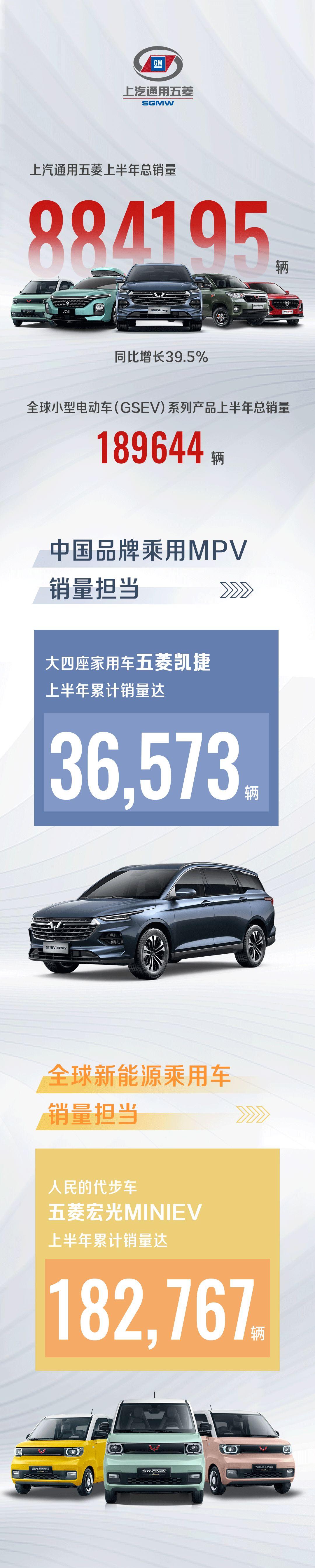 上汽通用五菱交出年中答卷,全系产品销售88.4万辆