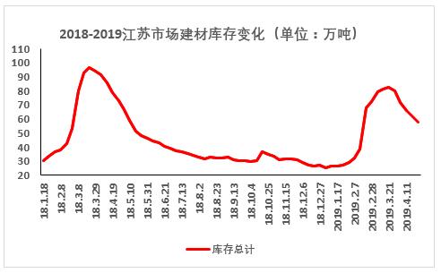 钢材市场去库存的效果显著 钢材价格强势震荡