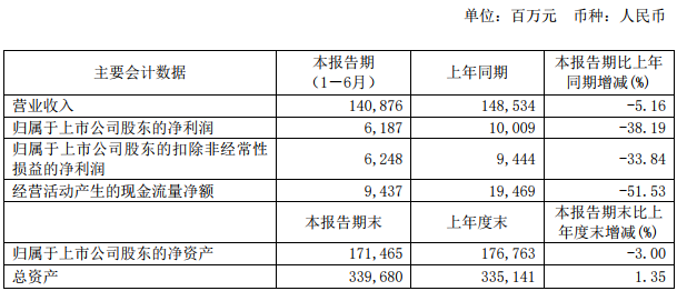 宝钢股份1-6月份实现净利61.87亿元