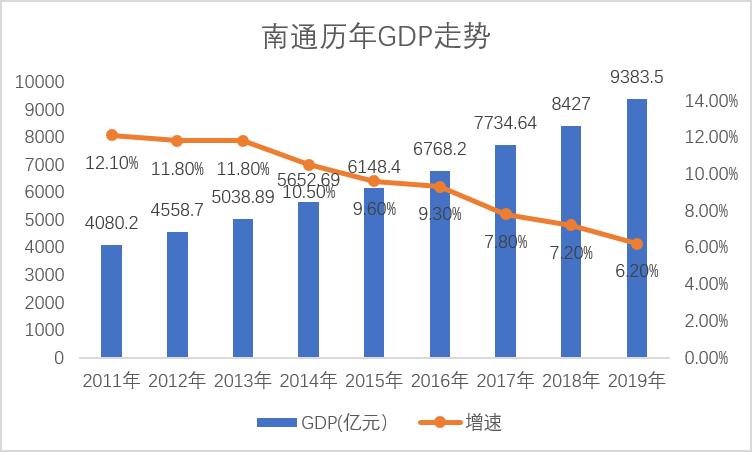2020南通县GDP_南通六县一市地图