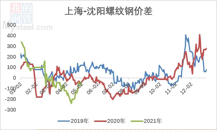 【北材南下】:价格高位运行 南下维持低位(图8)