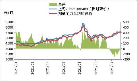黑色期货低开高走,钢价局部下跌