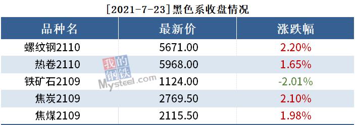 黑色持仓日报丨期螺涨2.2%,国泰君安减持1.3万手多单